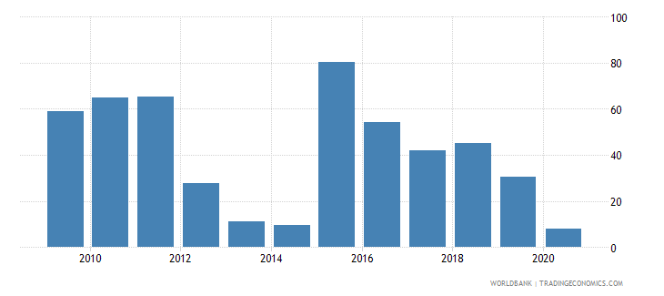 sierra leone merchandise exports to high income economies percent of total merchandise exports wb data