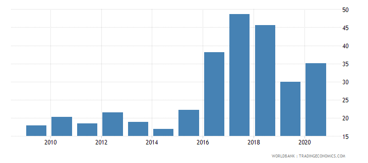sierra leone merchandise imports from developing economies outside region percent of total merchandise imports wb data