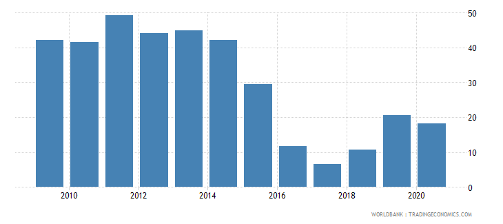 sierra leone merchandise imports from developing economies within region percent of total merchandise imports wb data