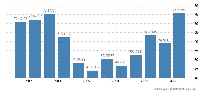 sierra leone merchandise trade percent of gdp wb data