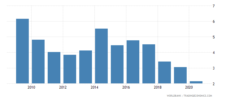 sierra leone military expenditure percent of central government expenditure wb data