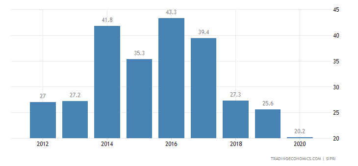Sierra Leone Military Expenditure