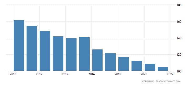 sierra leone mortality rate under 5 per 1 000 wb data