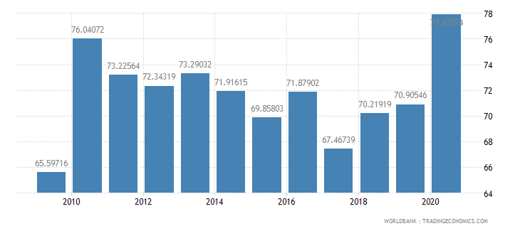 sierra leone multilateral debt service percent of public and publicly guaranteed debt service wb data