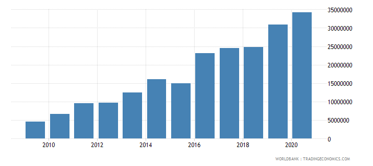 sierra leone multilateral debt service tds us dollar wb data