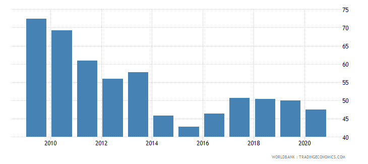 sierra leone net barter terms of trade index 2000  100 wb data