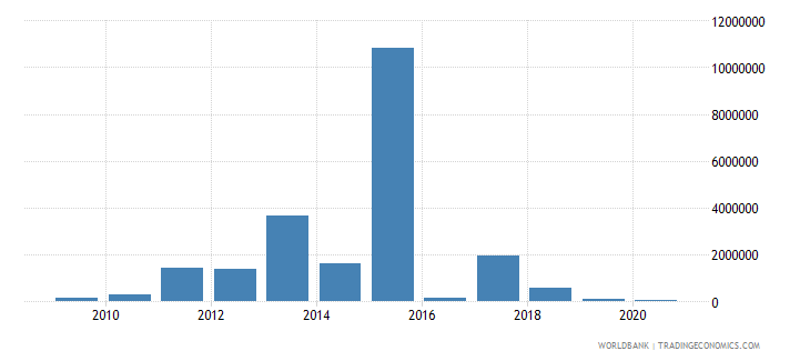 sierra leone net bilateral aid flows from dac donors australia us dollar wb data