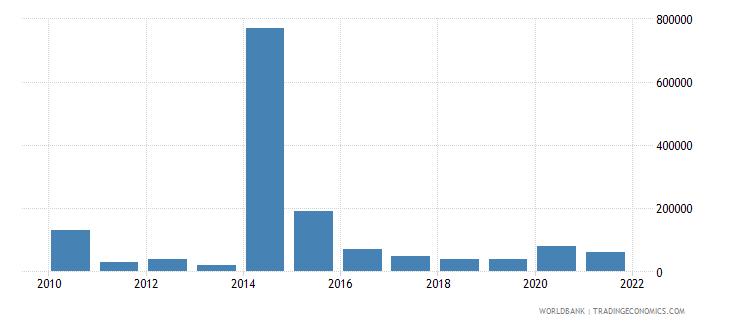 sierra leone net bilateral aid flows from dac donors austria us dollar wb data