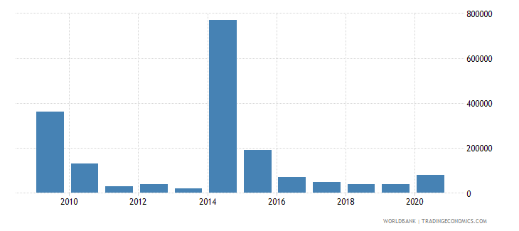 sierra leone net bilateral aid flows from dac donors austria us dollar wb data