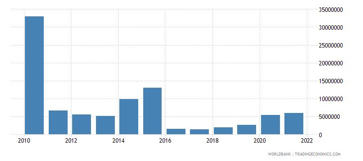 sierra leone net bilateral aid flows from dac donors canada us dollar wb data