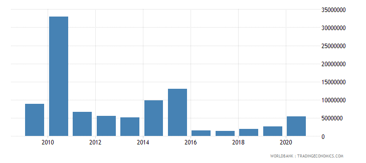 sierra leone net bilateral aid flows from dac donors canada us dollar wb data