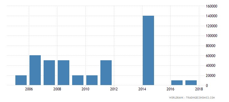 sierra leone net bilateral aid flows from dac donors czech republic current us$ wb data