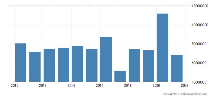 sierra leone net bilateral aid flows from dac donors european commission us dollar wb data