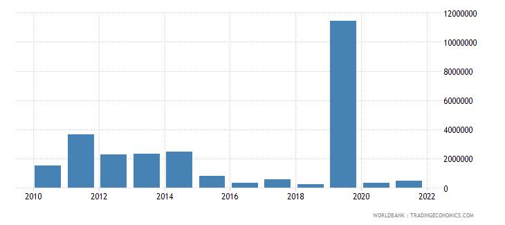 sierra leone net bilateral aid flows from dac donors finland us dollar wb data