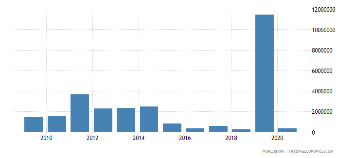sierra leone net bilateral aid flows from dac donors finland us dollar wb data