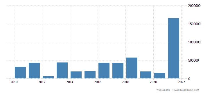 sierra leone net bilateral aid flows from dac donors france us dollar wb data
