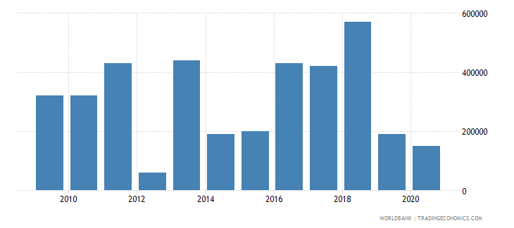 sierra leone net bilateral aid flows from dac donors france us dollar wb data