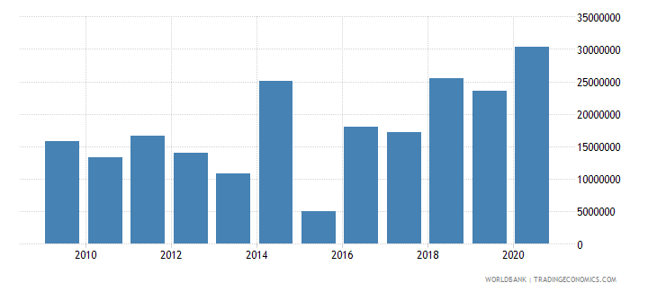 sierra leone net bilateral aid flows from dac donors germany us dollar wb data