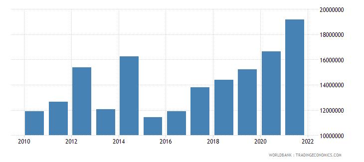sierra leone net bilateral aid flows from dac donors ireland us dollar wb data