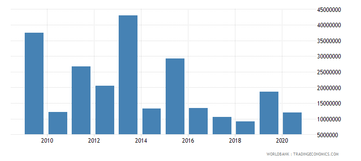 sierra leone net bilateral aid flows from dac donors japan us dollar wb data