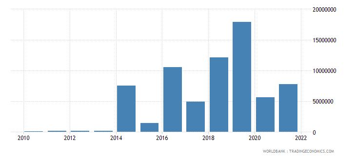 sierra leone net bilateral aid flows from dac donors korea rep us dollar wb data