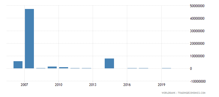 sierra leone net bilateral aid flows from dac donors netherlands us dollar wb data