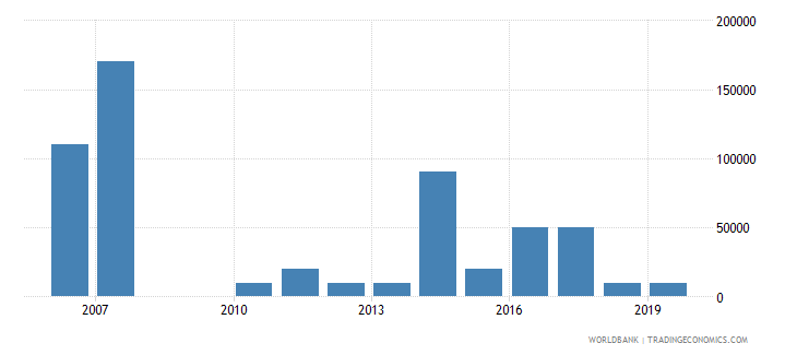 sierra leone net bilateral aid flows from dac donors portugal us dollar wb data