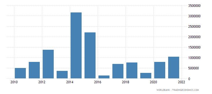 sierra leone net bilateral aid flows from dac donors sweden us dollar wb data