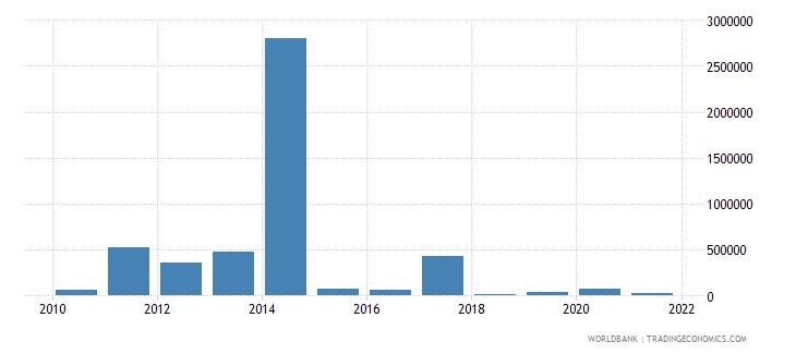 sierra leone net bilateral aid flows from dac donors switzerland us dollar wb data