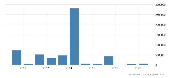 sierra leone net bilateral aid flows from dac donors switzerland us dollar wb data