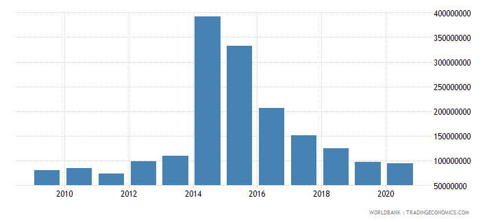 sierra leone net bilateral aid flows from dac donors united kingdom us dollar wb data