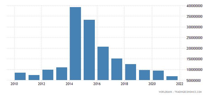 sierra leone net bilateral aid flows from dac donors united kingdom us dollar wb data