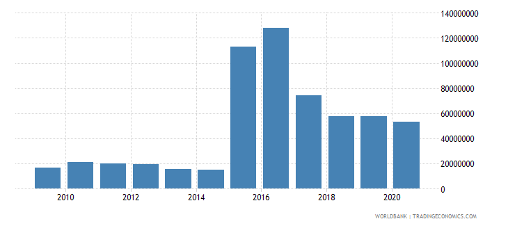 sierra leone net bilateral aid flows from dac donors united states us dollar wb data
