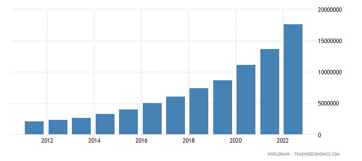 sierra leone net domestic credit current lcu wb data