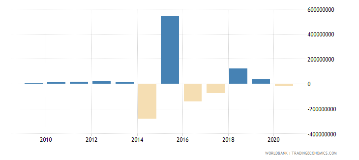 sierra leone net errors and omissions adjusted bop us dollar wb data