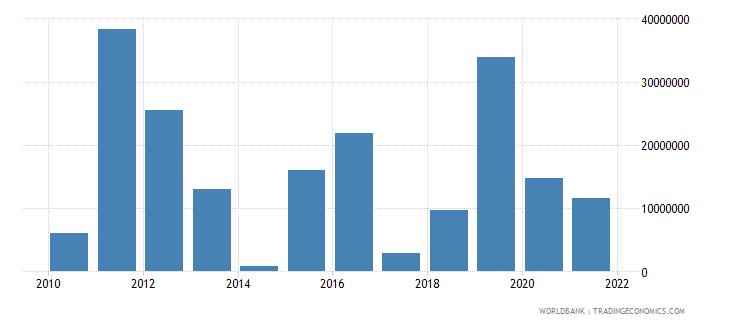 sierra leone net financial flows bilateral nfl us dollar wb data