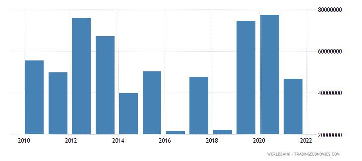 sierra leone net financial flows multilateral nfl us dollar wb data