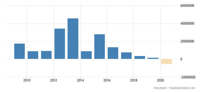 sierra leone net financial flows others nfl us dollar wb data