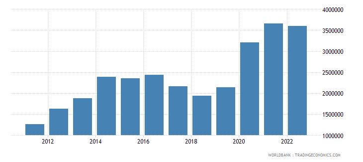 sierra leone net foreign assets current lcu wb data