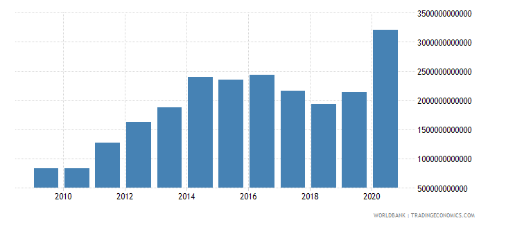 sierra leone net foreign assets current lcu wb data