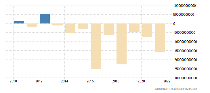 sierra leone net income from abroad current lcu wb data