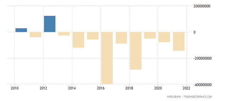 sierra leone net income from abroad us dollar wb data