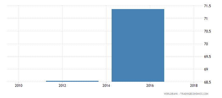 sierra leone net intake rate in grade 1 percent of official school age population wb data