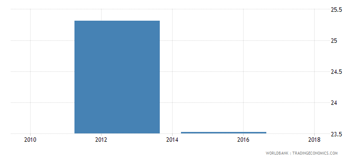 sierra leone net intake rate to grade 1 of primary education by under age entrants 1 year female percent wb data