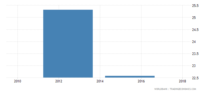 sierra leone net intake rate to grade 1 of primary education by under age entrants 1 year male percent wb data