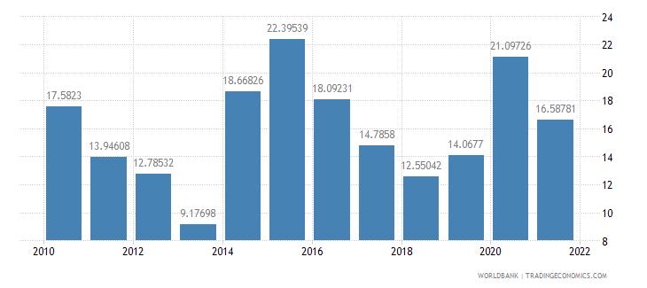 sierra leone net oda received percent of gni wb data