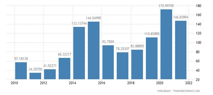 sierra leone net oda received percent of gross capital formation wb data