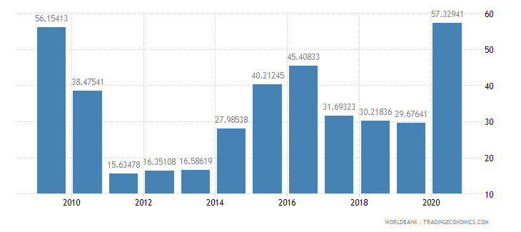 sierra leone net oda received percent of imports of goods and services wb data