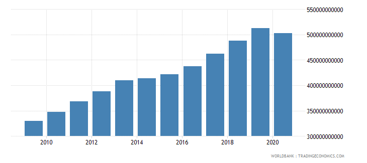 sierra leone net taxes on products constant lcu wb data