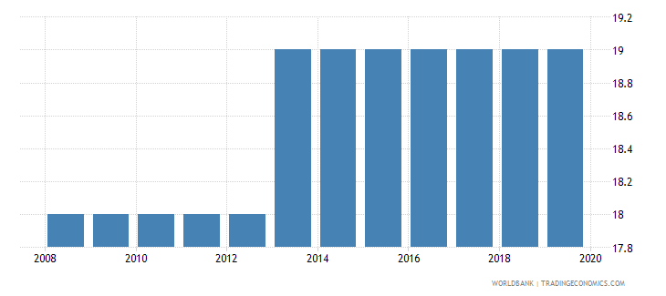 sierra leone official entrance age to post secondary non tertiary education years wb data